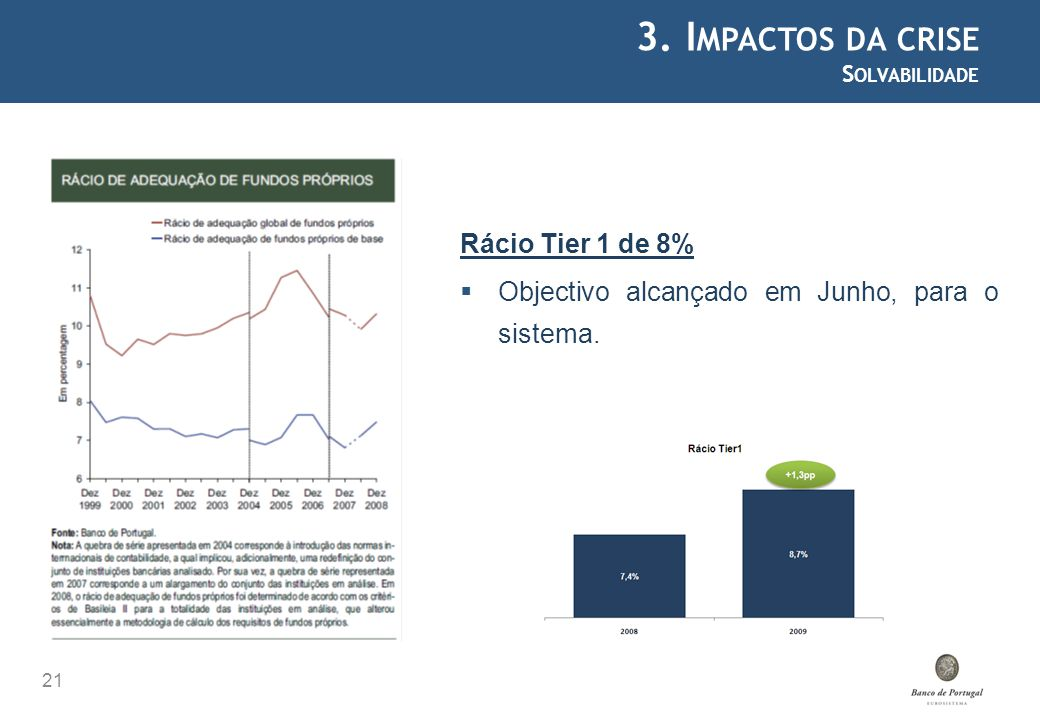 3. Impactos da crise Rácio Tier 1 de 8%