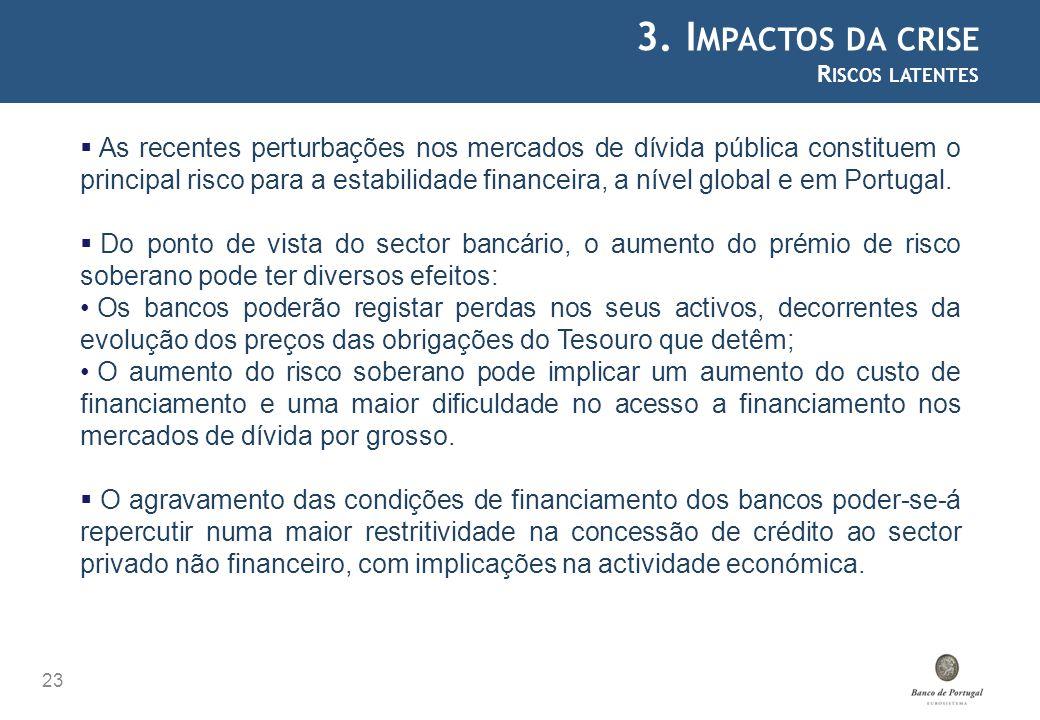 3. Impactos da crise Riscos latentes.