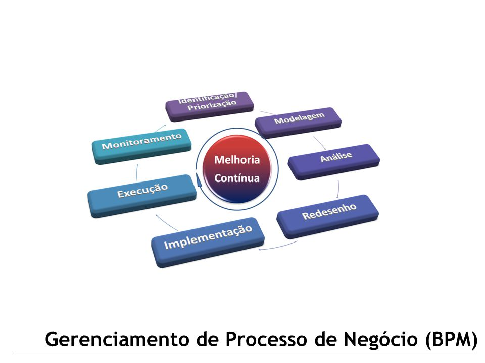 Gerenciamento de Processo de Negócio (BPM)