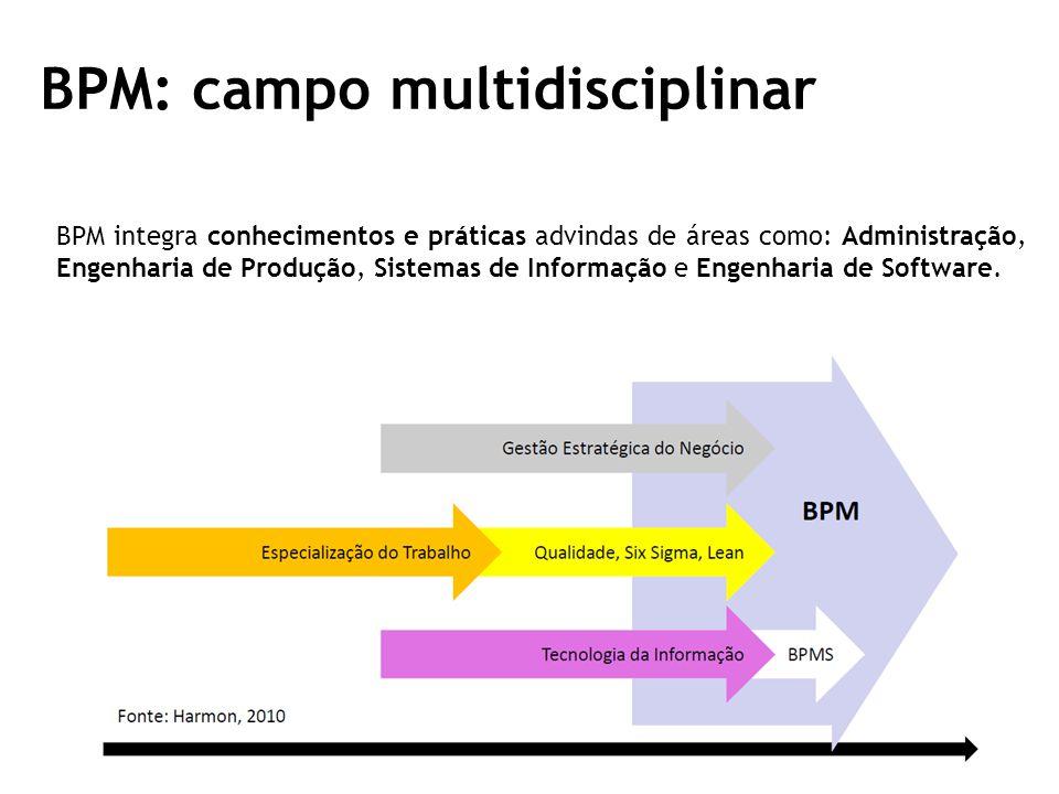 BPM: campo multidisciplinar