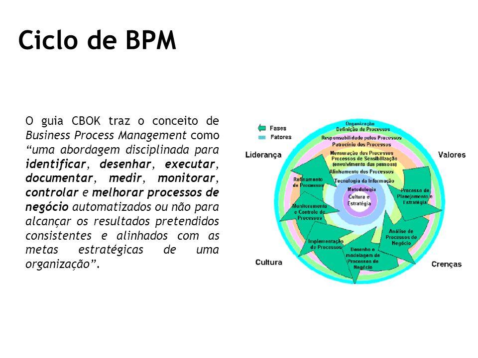 Ciclo de BPM