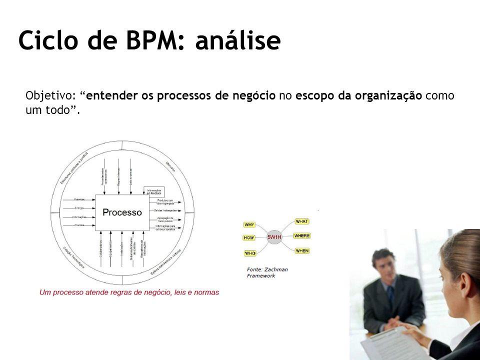 Ciclo de BPM: análise Objetivo: entender os processos de negócio no escopo da organização como.