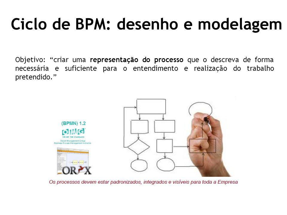 Ciclo de BPM: desenho e modelagem