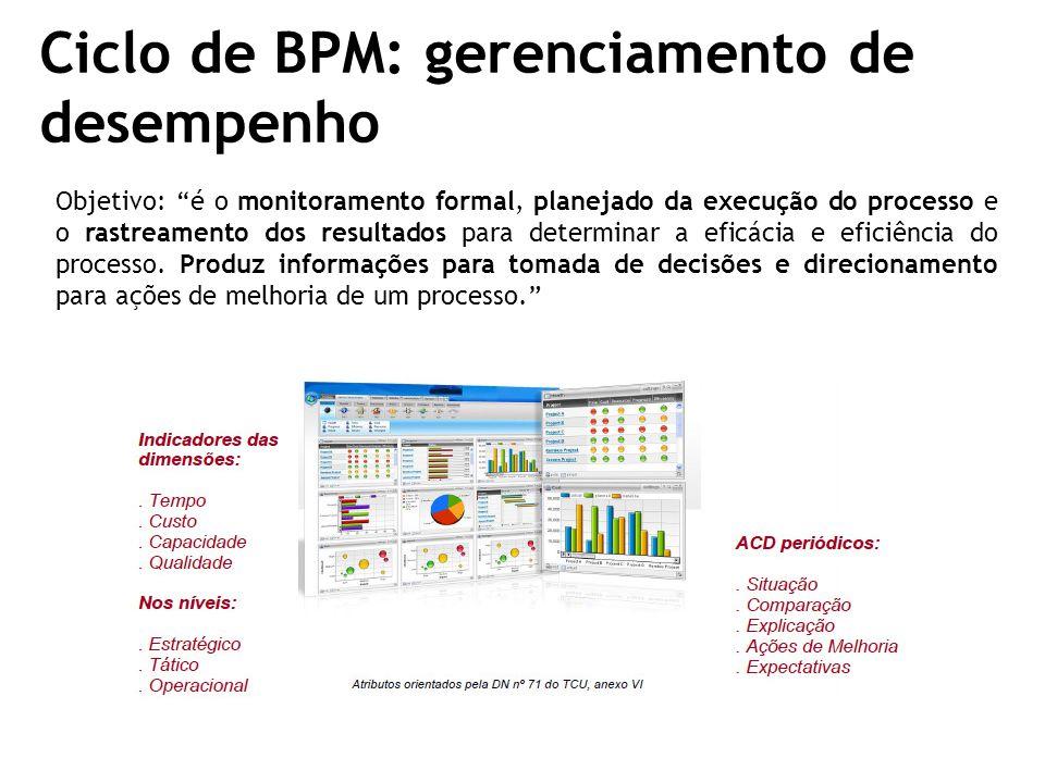 Ciclo de BPM: gerenciamento de desempenho
