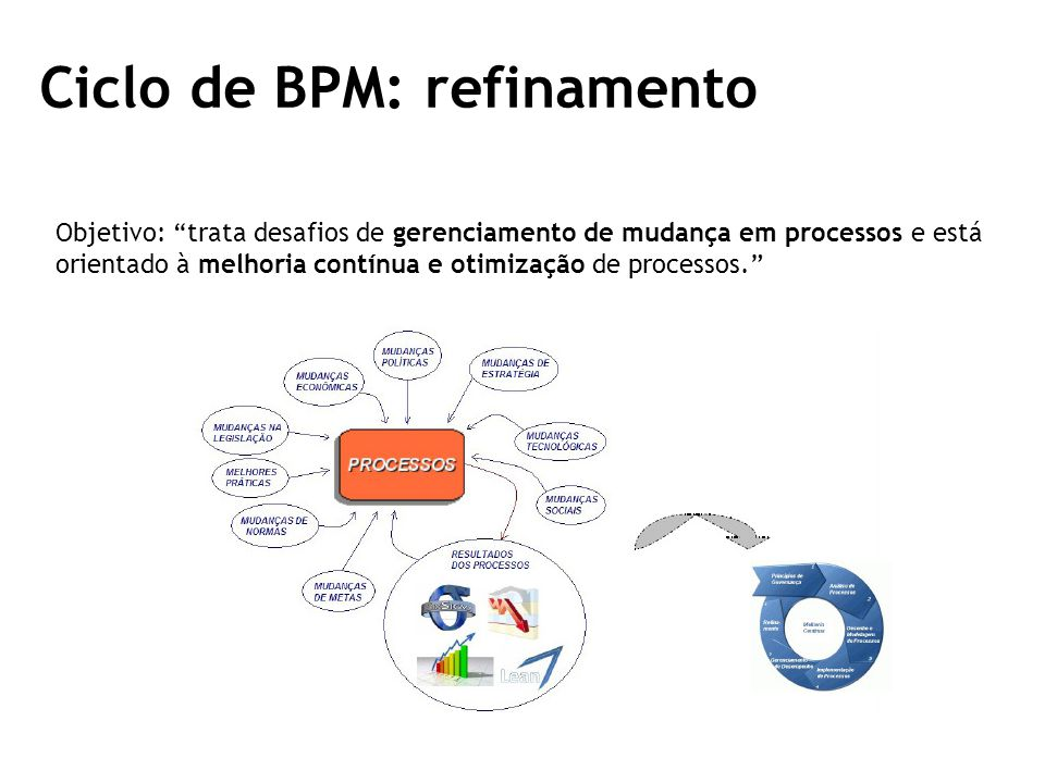 Ciclo de BPM: refinamento