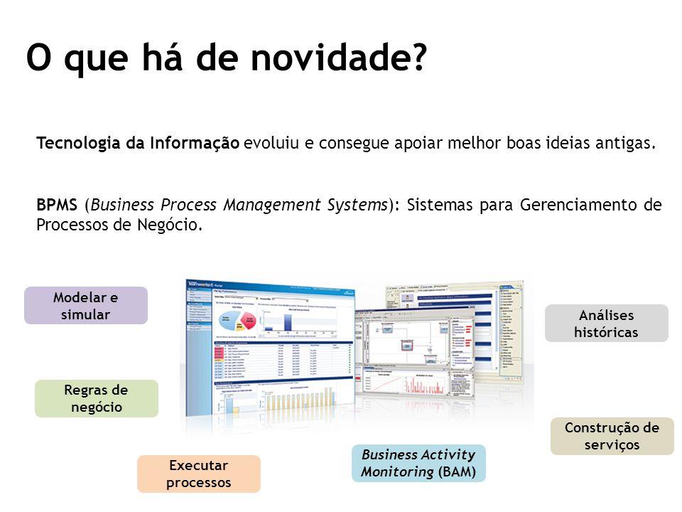 Construção de serviços Business Activity Monitoring (BAM)