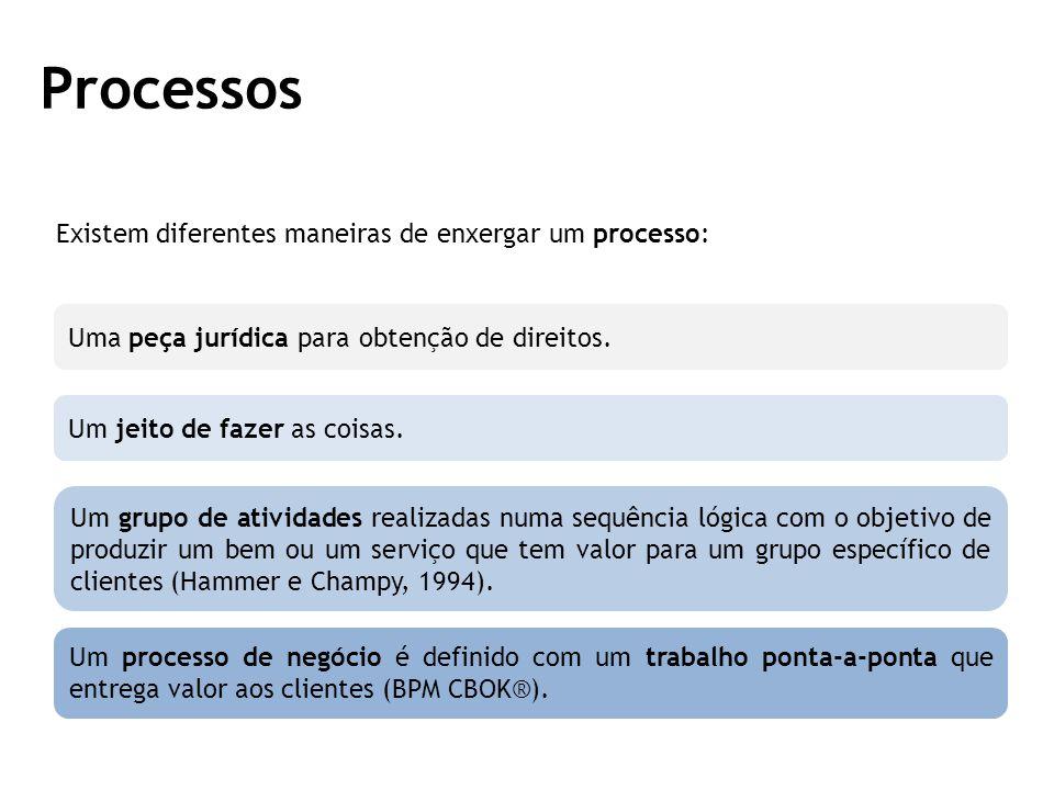 Processos Existem diferentes maneiras de enxergar um processo: