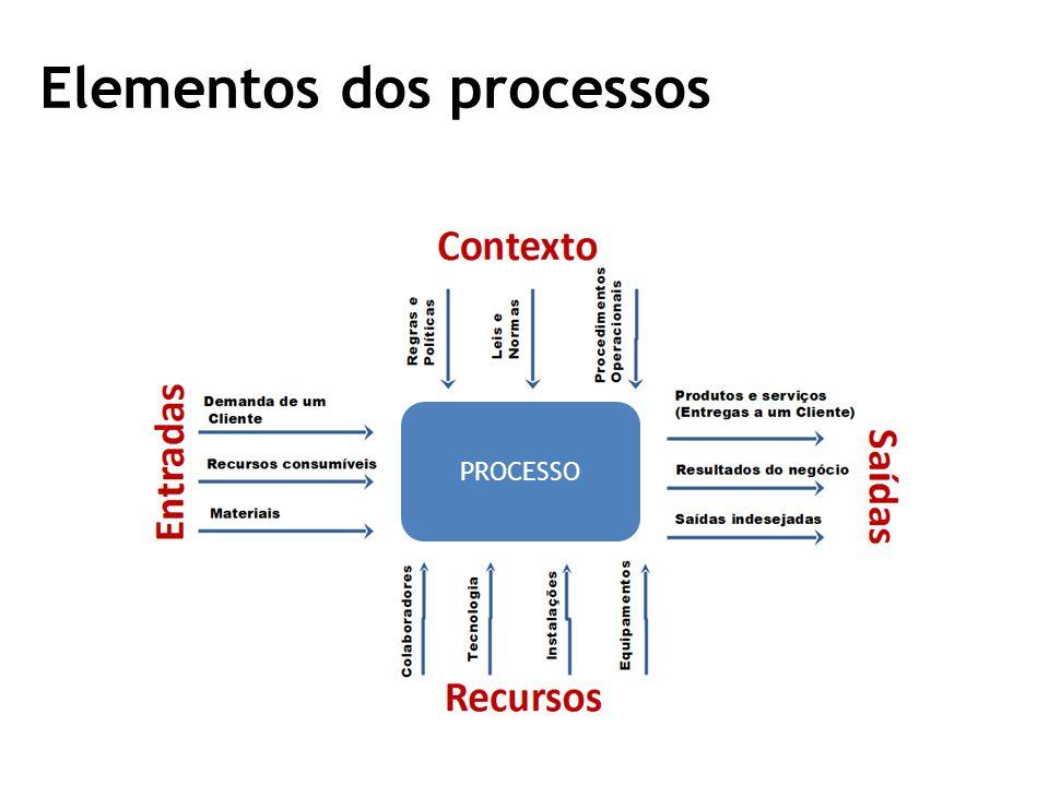Elementos dos processos