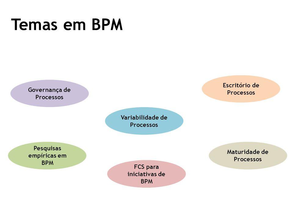 Temas em BPM Escritório de Processos Governança de Processos