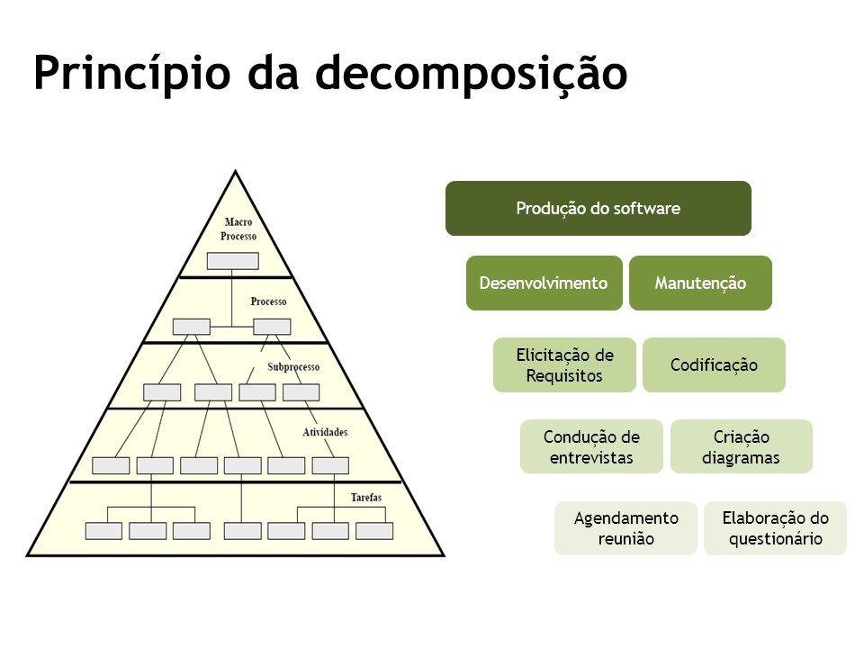 Princípio da decomposição