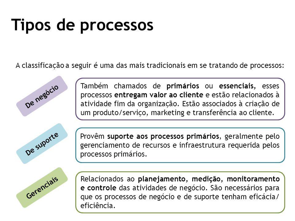 Tipos de processos A classificação a seguir é uma das mais tradicionais em se tratando de processos: