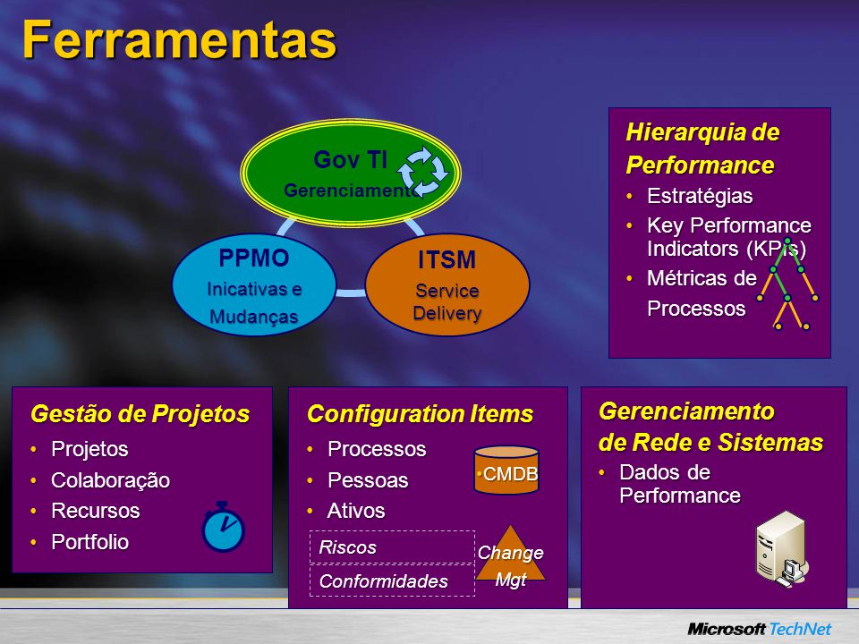 Ferramentas Hierarquia de Performance PPMO ITSM Gov TI