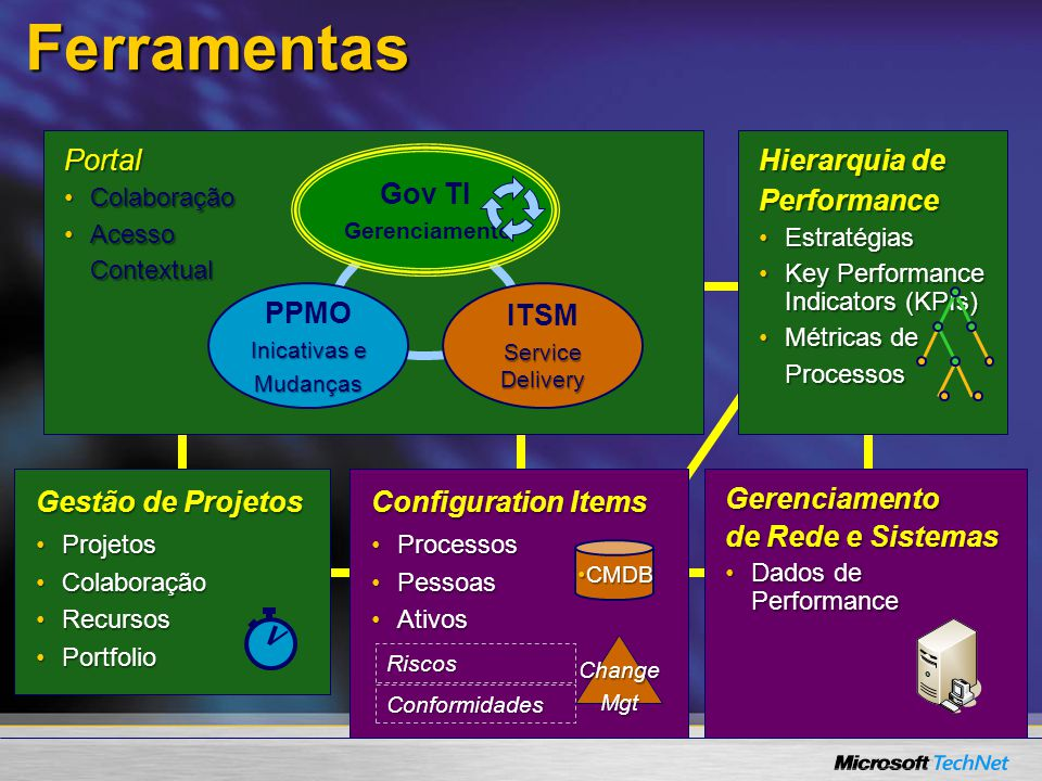 Ferramentas Portal Hierarquia de Performance PPMO ITSM Gov TI