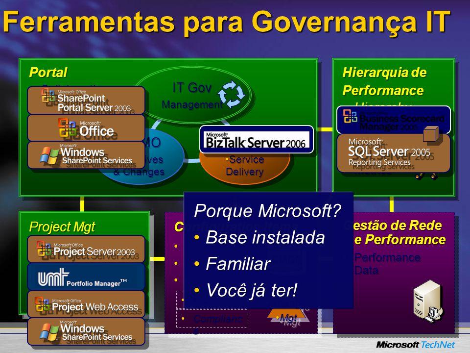 Ferramentas para Governança IT