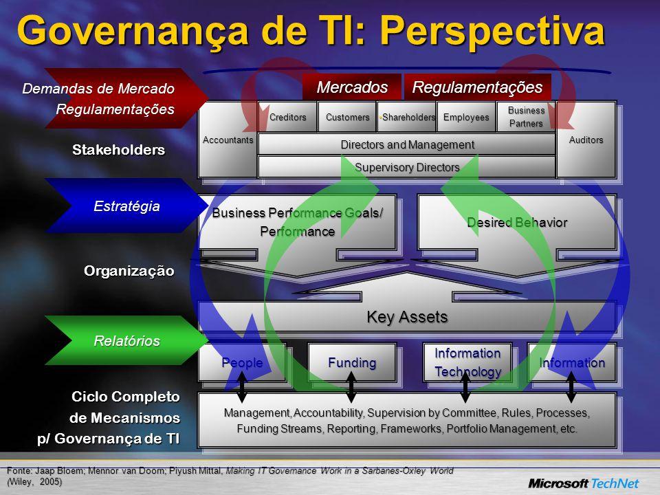 Governança de TI: Perspectiva