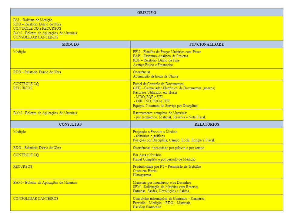 OBJETIVO BM – Boletins de Medição. RDO – Relatório Diário de Obra. CONTROLE CQ e RECURSOS. BAM – Boletim de Aplicações de Materiais.