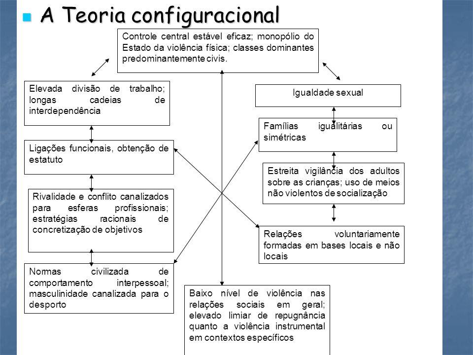 A Teoria configuracional