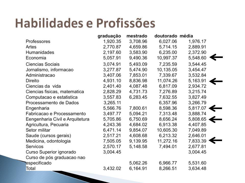 Habilidades e Profissões