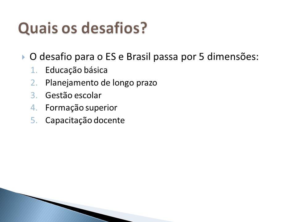 Quais os desafios O desafio para o ES e Brasil passa por 5 dimensões: