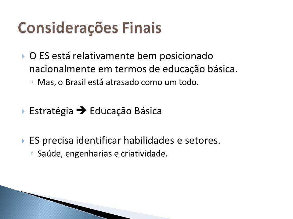 Considerações Finais O ES está relativamente bem posicionado nacionalmente em termos de educação básica.