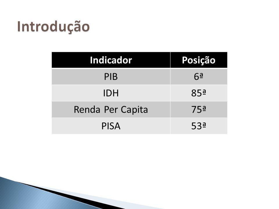 Introdução Indicador Posição PIB 6ª IDH 85ª Renda Per Capita 75ª PISA