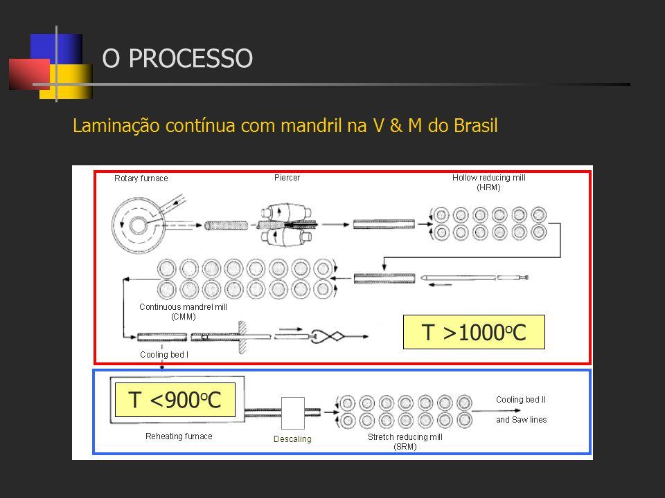 O PROCESSO T >1000oC T <900oC