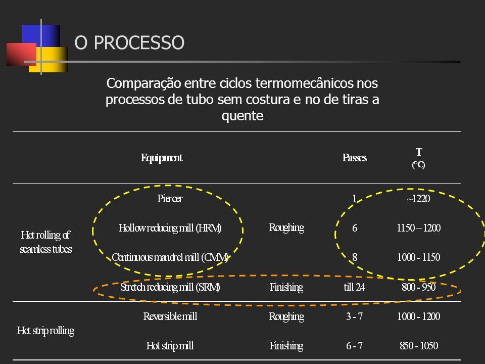 O PROCESSO Comparação entre ciclos termomecânicos nos processos de tubo sem costura e no de tiras a quente.