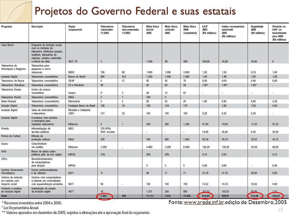 Projetos do Governo Federal e suas estatais