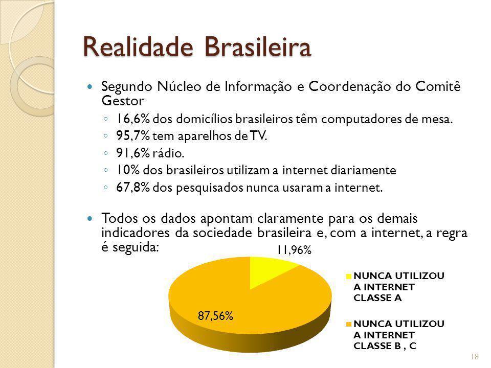 Realidade Brasileira Segundo Núcleo de Informação e Coordenação do Comitê Gestor. 16,6% dos domicílios brasileiros têm computadores de mesa.