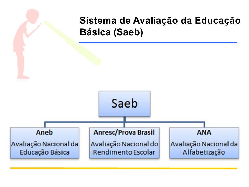 Sistema de Avaliação da Educação Básica (Saeb)