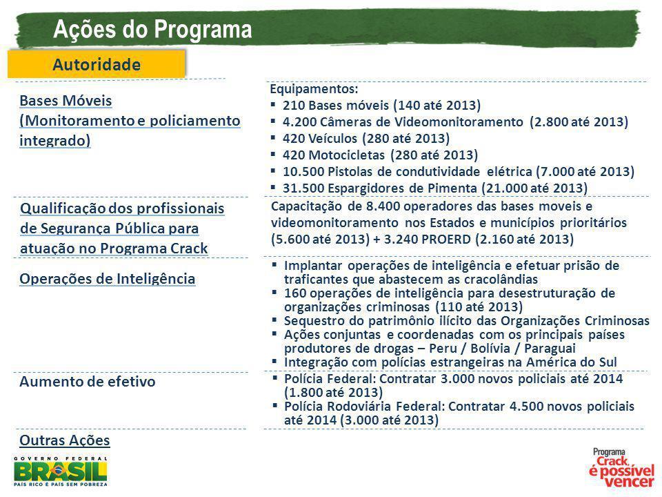 Ações do Programa Autoridade