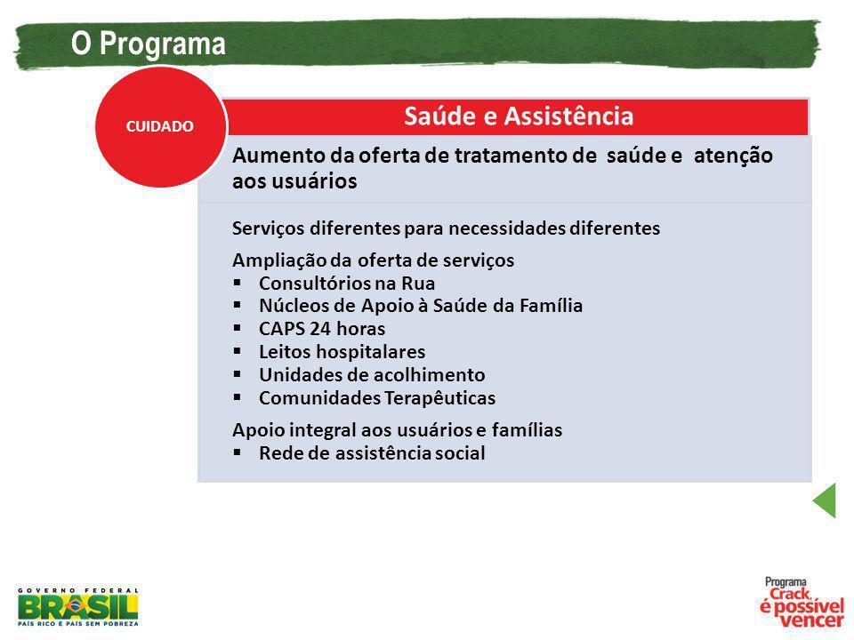 O Programa Saúde e Assistência