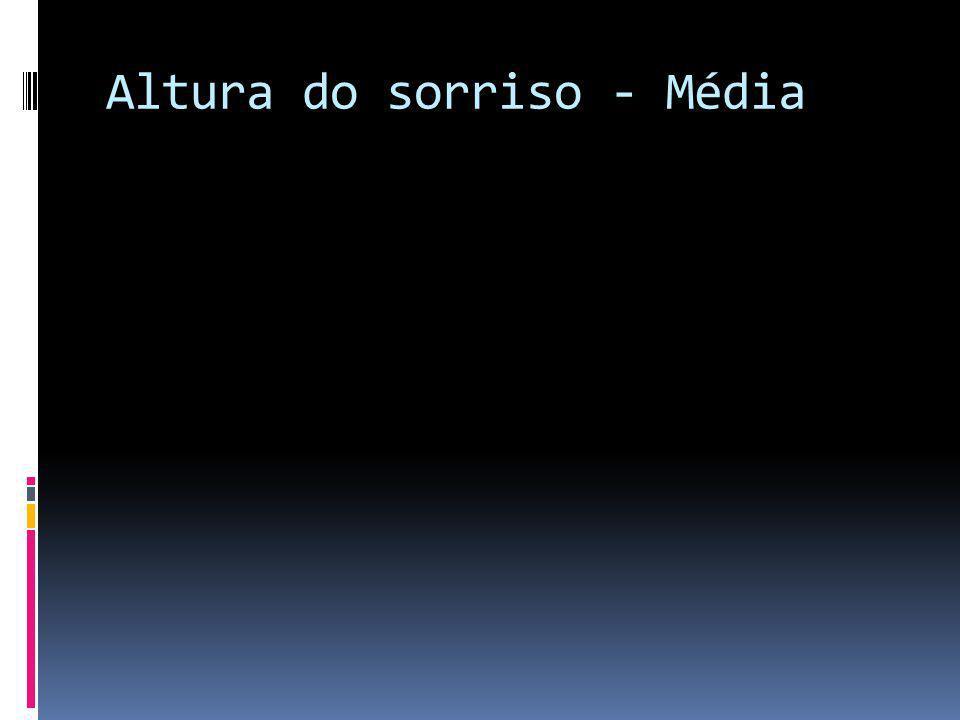 Altura do sorriso - Média