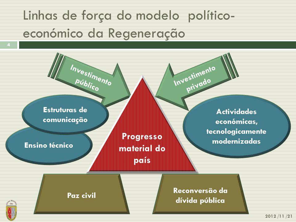 Linhas de força do modelo político-económico da Regeneração