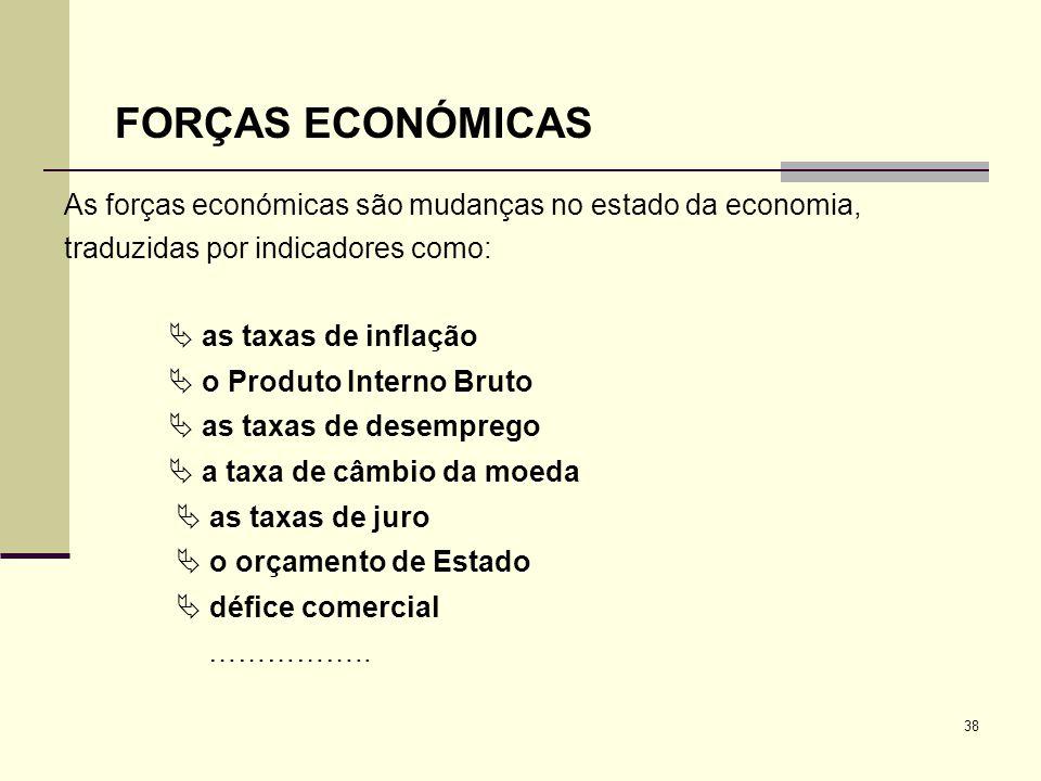 FORÇAS ECONÓMICAS As forças económicas são mudanças no estado da economia, traduzidas por indicadores como: