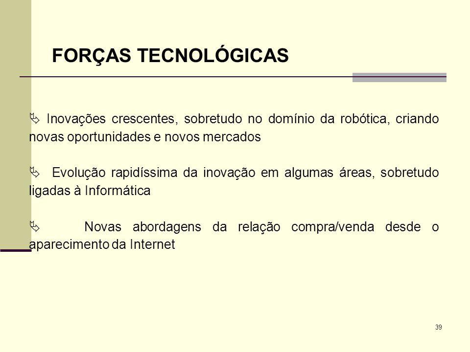FORÇAS TECNOLÓGICAS  Inovações crescentes, sobretudo no domínio da robótica, criando novas oportunidades e novos mercados.