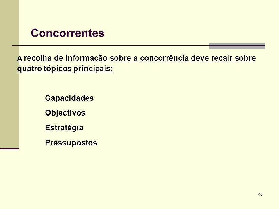 Concorrentes Capacidades Objectivos Estratégia Pressupostos