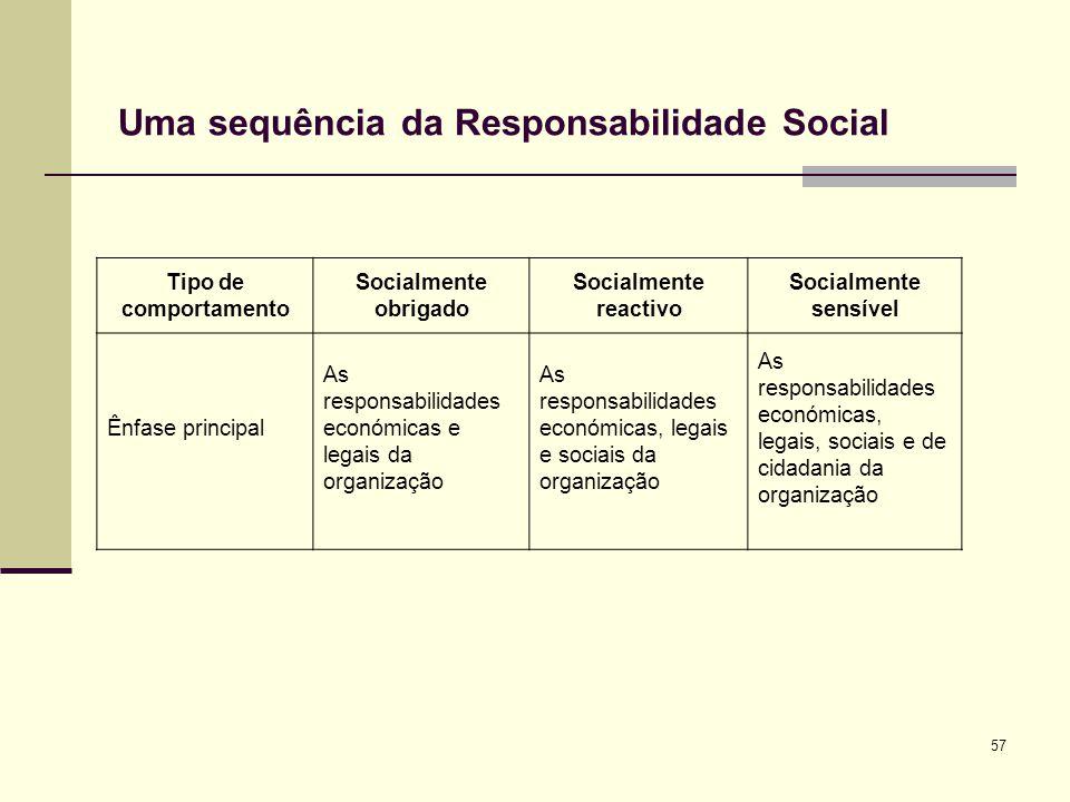 Uma sequência da Responsabilidade Social