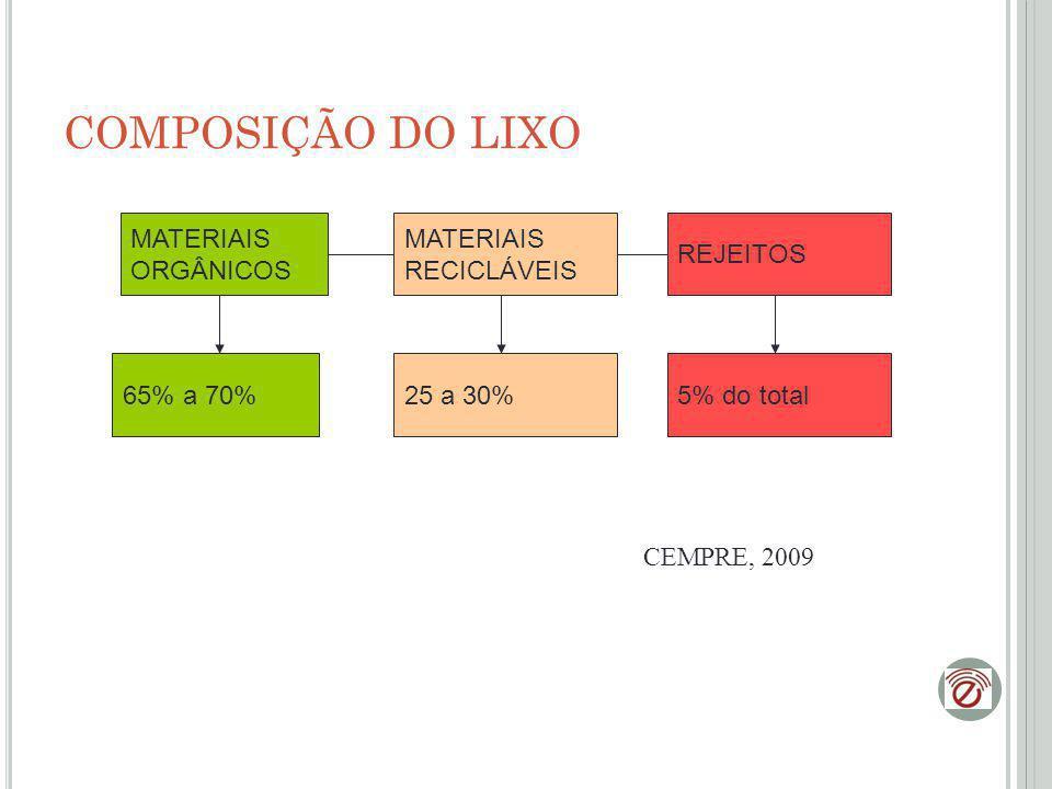 COMPOSIÇÃO DO LIXO MATERIAIS ORGÂNICOS MATERIAIS RECICLÁVEIS REJEITOS