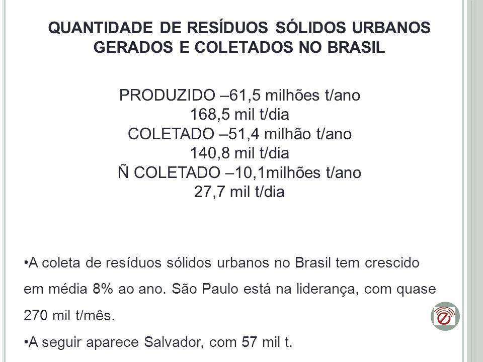 QUANTIDADE DE RESÍDUOS SÓLIDOS URBANOS GERADOS E COLETADOS NO BRASIL