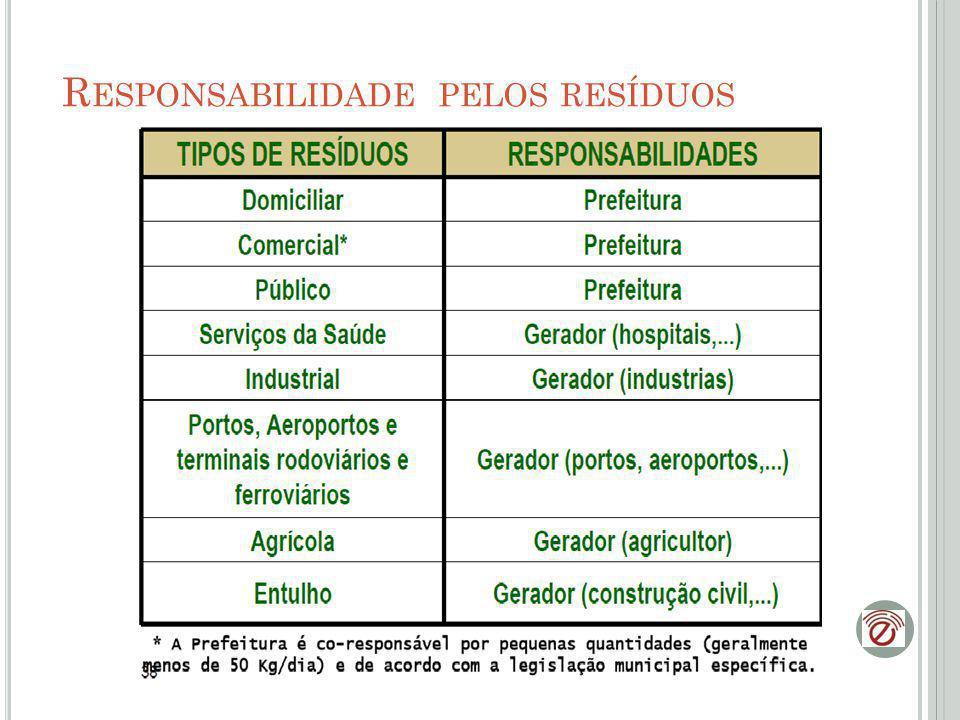 Responsabilidade pelos resíduos