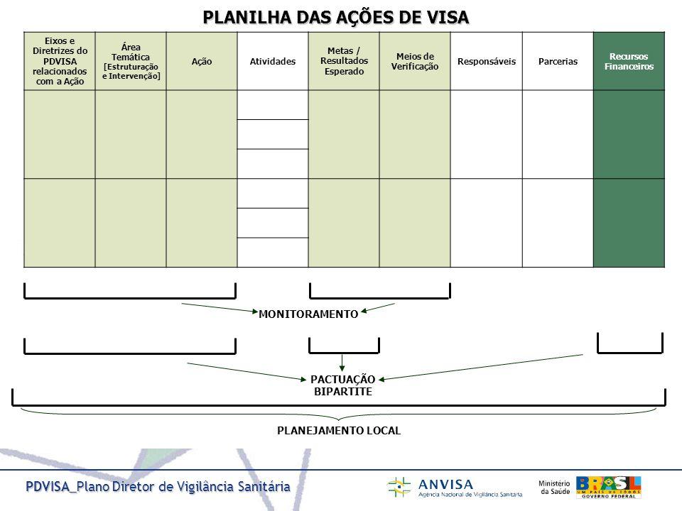 PLANILHA DAS AÇÕES DE VISA