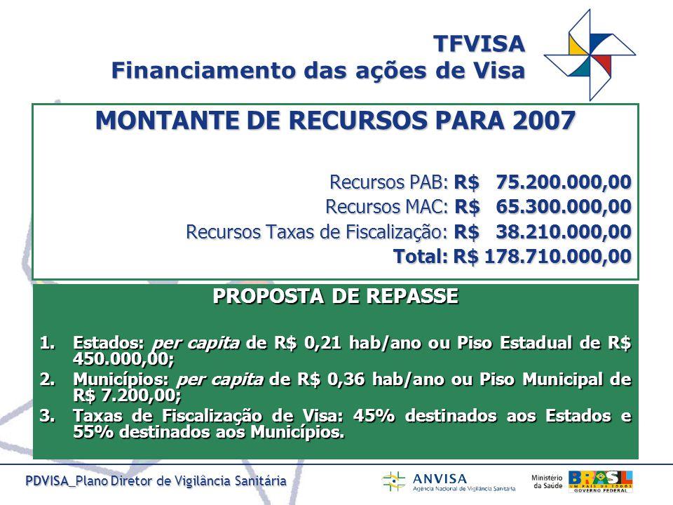 TFVISA Financiamento das ações de Visa