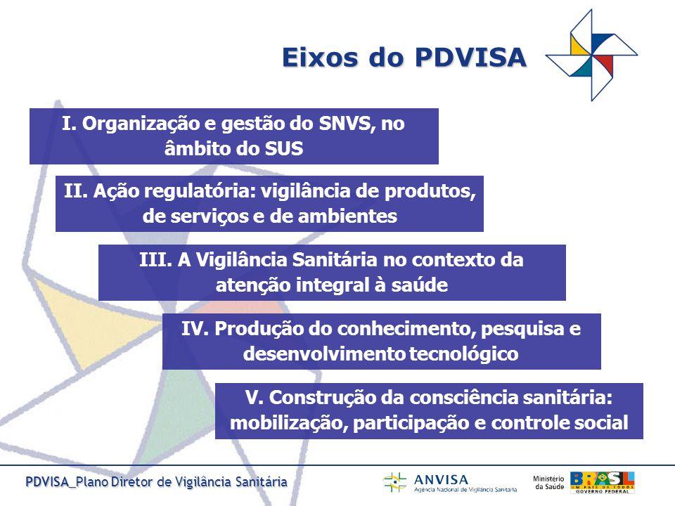 Eixos do PDVISA I. Organização e gestão do SNVS, no âmbito do SUS