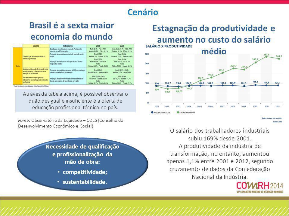 Brasil é a sexta maior economia do mundo