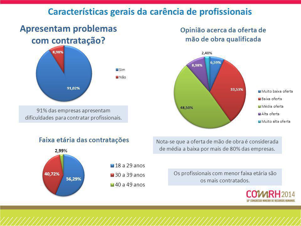 Características gerais da carência de profissionais