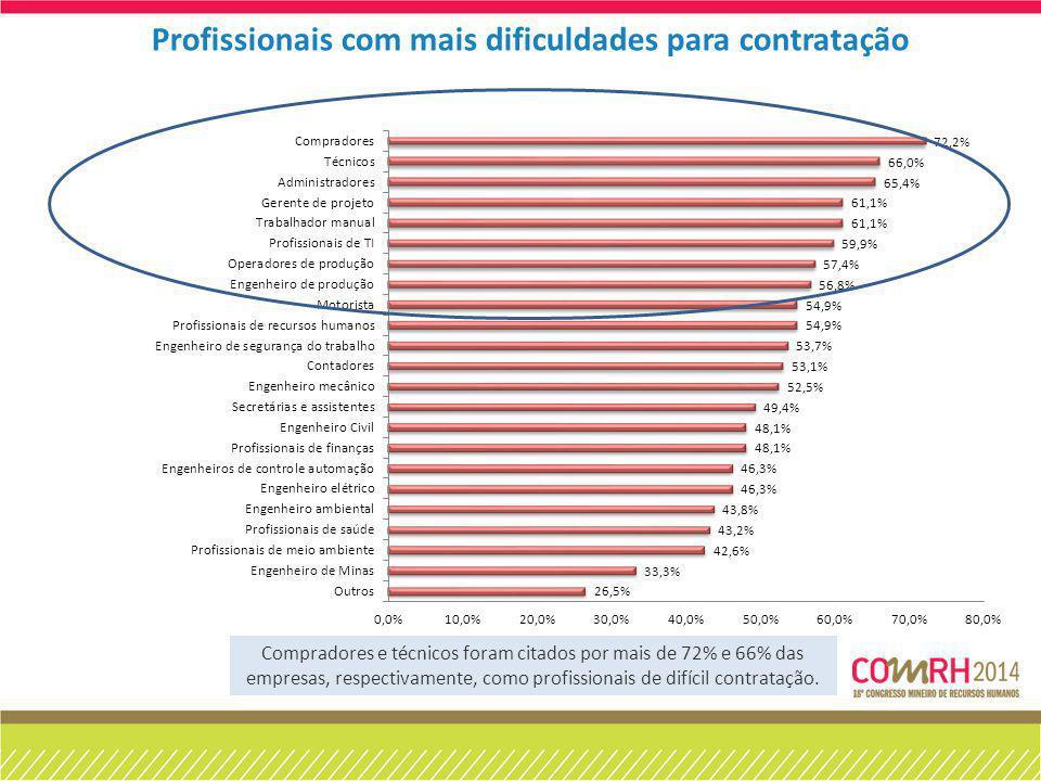 Profissionais com mais dificuldades para contratação