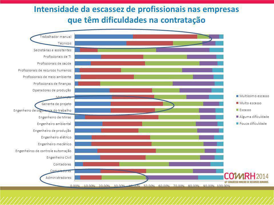 Intensidade da escassez de profissionais nas empresas