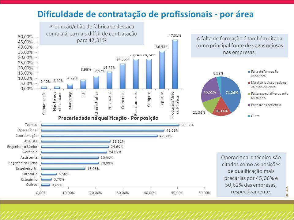 Dificuldade de contratação de profissionais - por área