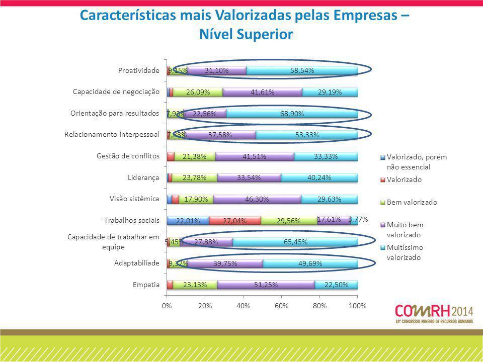 Características mais Valorizadas pelas Empresas –
